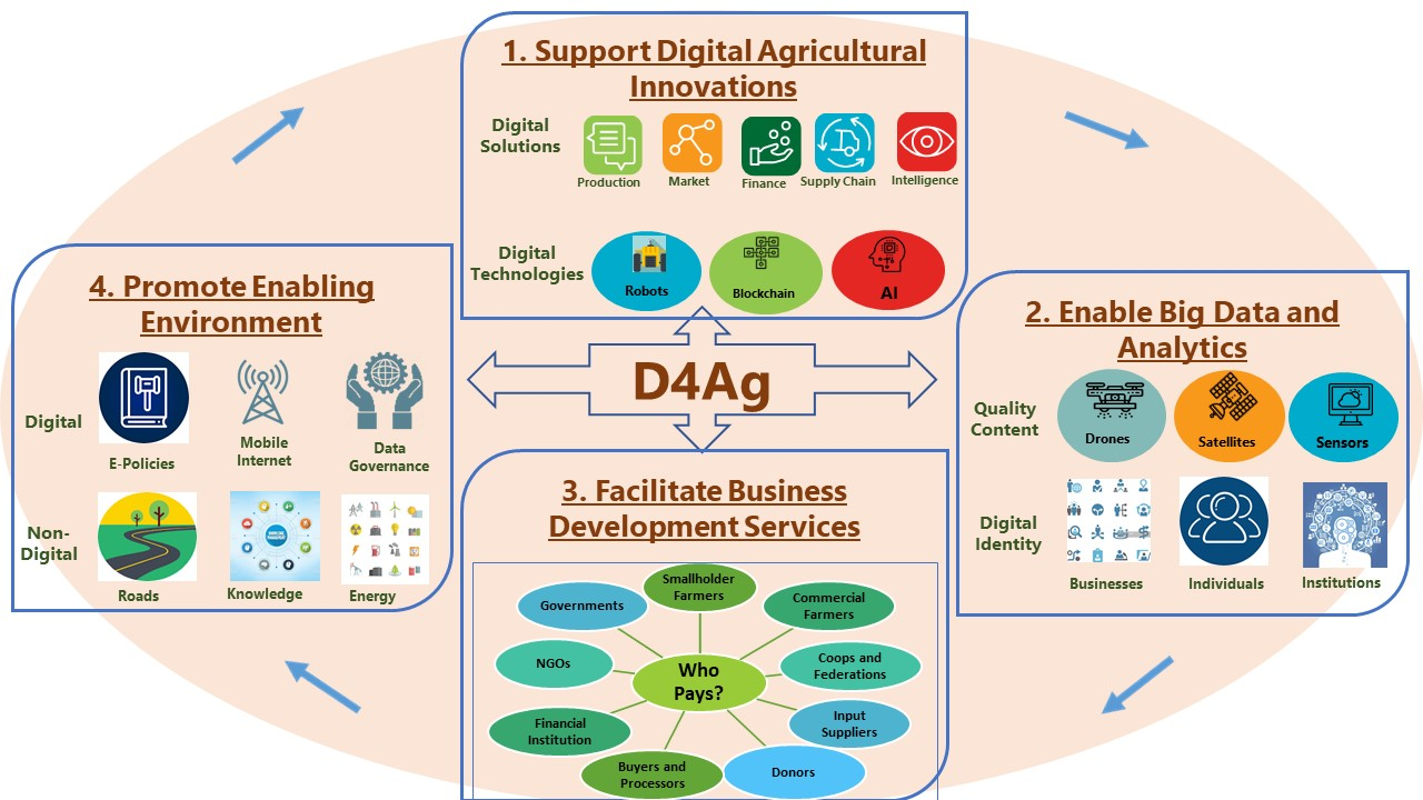 D4Ag Framework-Visuals